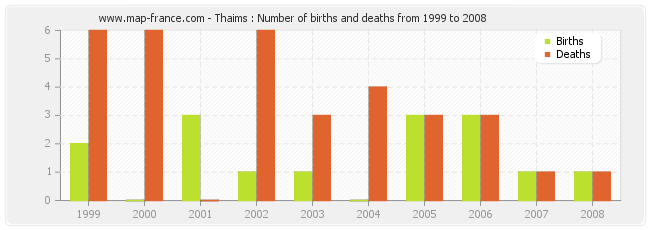 Thaims : Number of births and deaths from 1999 to 2008