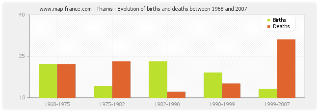 Thaims : Evolution of births and deaths between 1968 and 2007