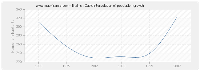 Thaims : Cubic interpolation of population growth