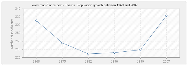 Population Thaims