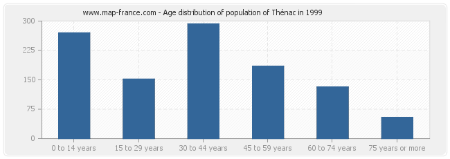 Age distribution of population of Thénac in 1999