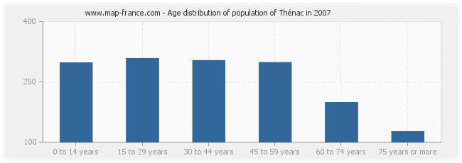 Age distribution of population of Thénac in 2007