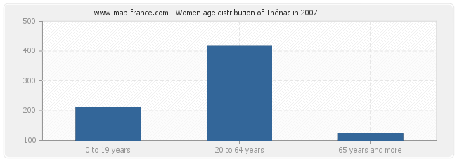 Women age distribution of Thénac in 2007