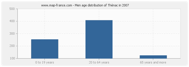 Men age distribution of Thénac in 2007
