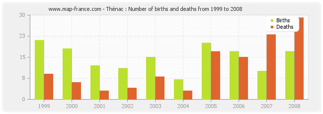 Thénac : Number of births and deaths from 1999 to 2008