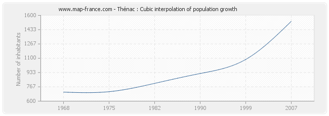 Thénac : Cubic interpolation of population growth
