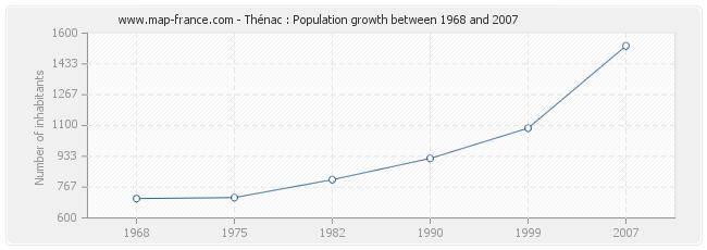Population Thénac