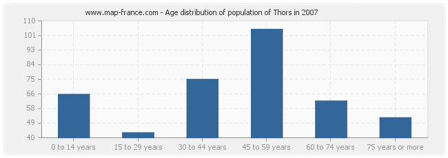 Age distribution of population of Thors in 2007