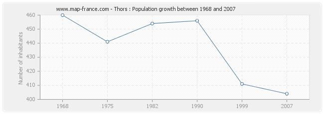 Population Thors