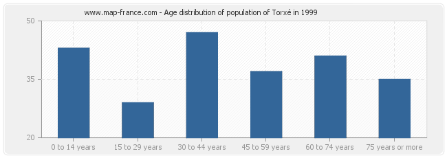 Age distribution of population of Torxé in 1999