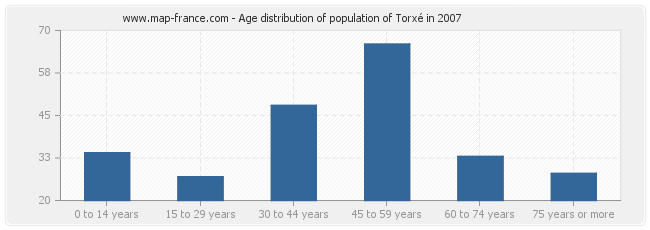 Age distribution of population of Torxé in 2007