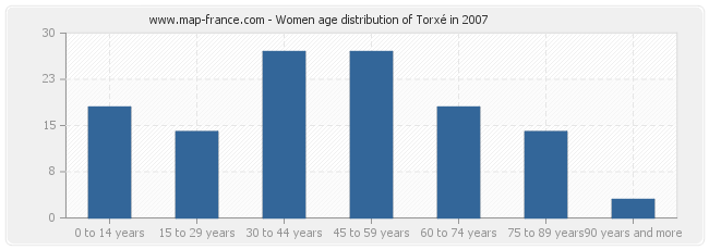 Women age distribution of Torxé in 2007