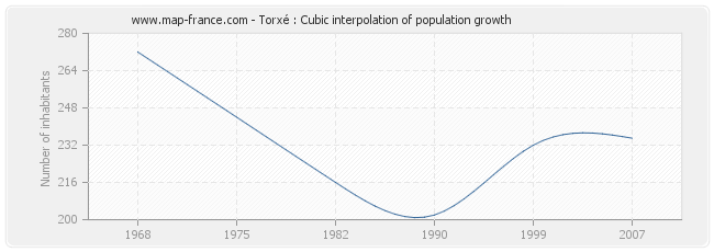Torxé : Cubic interpolation of population growth