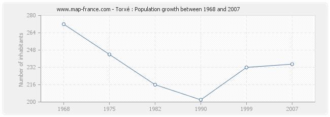 Population Torxé