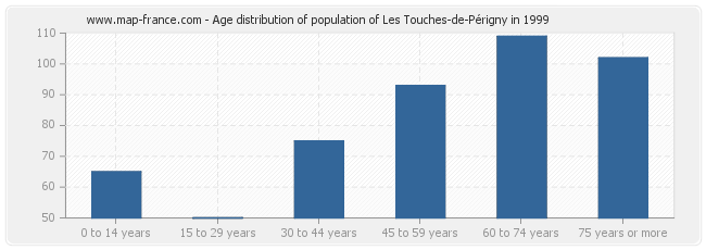 Age distribution of population of Les Touches-de-Périgny in 1999