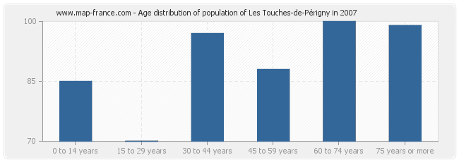 Age distribution of population of Les Touches-de-Périgny in 2007