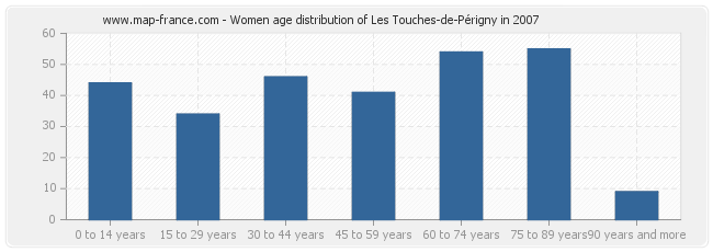 Women age distribution of Les Touches-de-Périgny in 2007