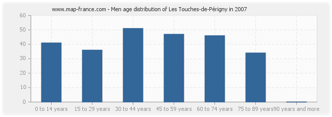 Men age distribution of Les Touches-de-Périgny in 2007