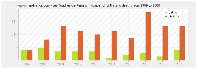 Les Touches-de-Périgny : Number of births and deaths from 1999 to 2008