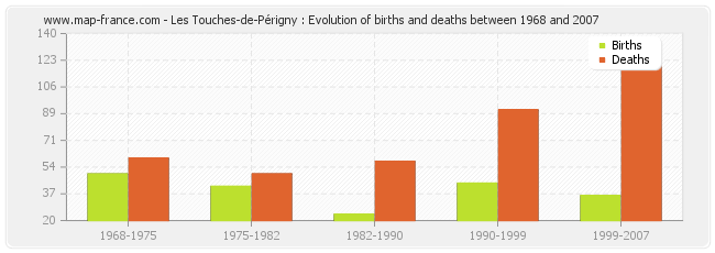 Les Touches-de-Périgny : Evolution of births and deaths between 1968 and 2007