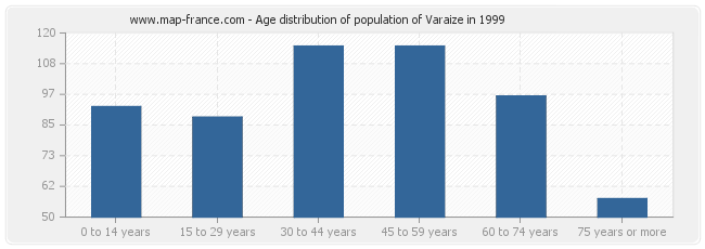 Age distribution of population of Varaize in 1999