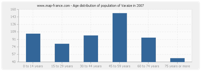 Age distribution of population of Varaize in 2007