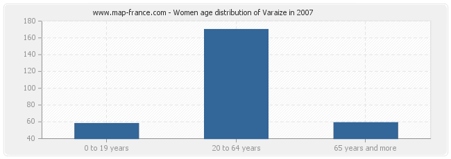 Women age distribution of Varaize in 2007