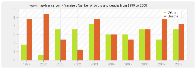 Varaize : Number of births and deaths from 1999 to 2008