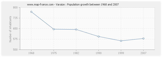 Population Varaize