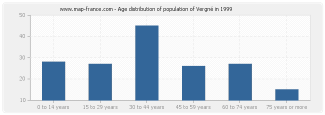 Age distribution of population of Vergné in 1999