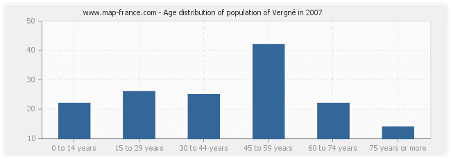 Age distribution of population of Vergné in 2007