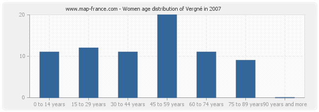 Women age distribution of Vergné in 2007