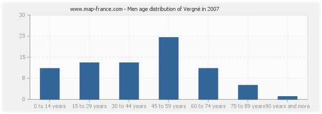 Men age distribution of Vergné in 2007