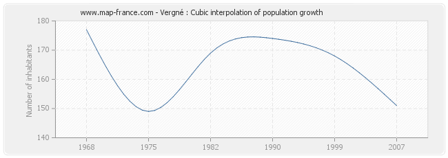 Vergné : Cubic interpolation of population growth