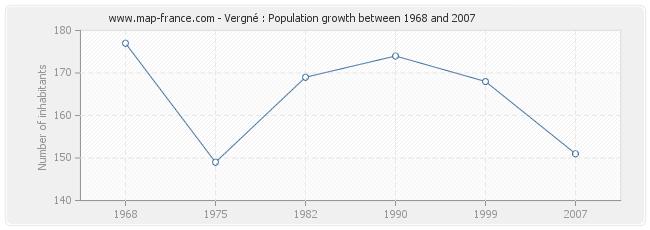 Population Vergné