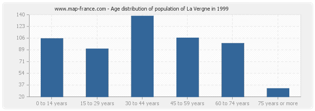 Age distribution of population of La Vergne in 1999