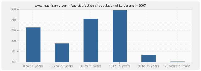 Age distribution of population of La Vergne in 2007