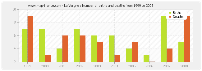 La Vergne : Number of births and deaths from 1999 to 2008