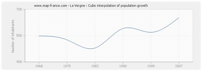 La Vergne : Cubic interpolation of population growth