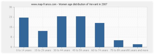 Women age distribution of Vervant in 2007