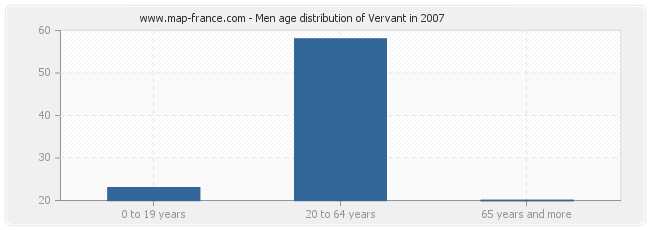 Men age distribution of Vervant in 2007