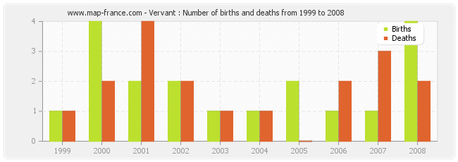 Vervant : Number of births and deaths from 1999 to 2008