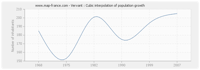 Vervant : Cubic interpolation of population growth