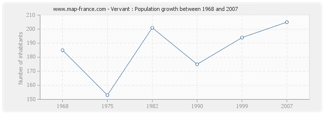 Population Vervant