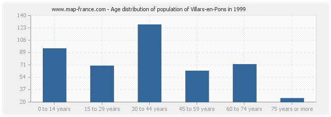 Age distribution of population of Villars-en-Pons in 1999