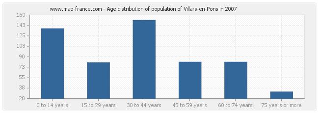 Age distribution of population of Villars-en-Pons in 2007