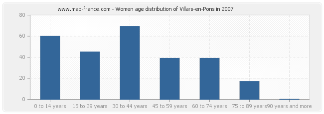 Women age distribution of Villars-en-Pons in 2007