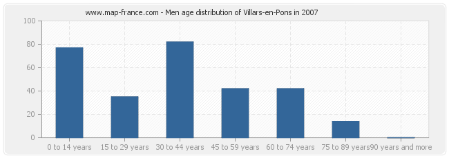 Men age distribution of Villars-en-Pons in 2007