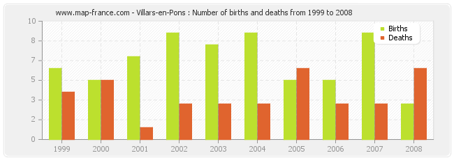 Villars-en-Pons : Number of births and deaths from 1999 to 2008