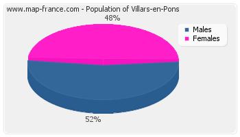 Sex distribution of population of Villars-en-Pons in 2007